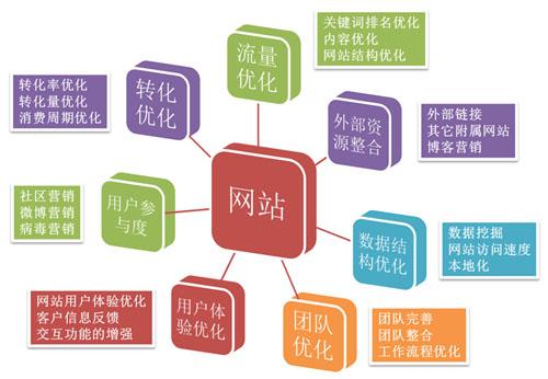网络营销产品的五大运营策略手段