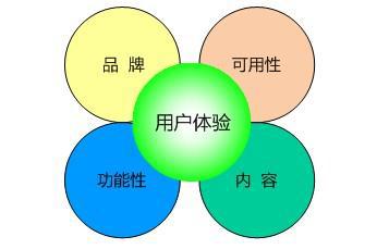 用户体验四个要素