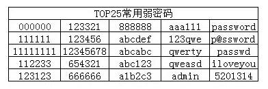 【网站推广的方法】_史以来最糟糕的密码TOP25
