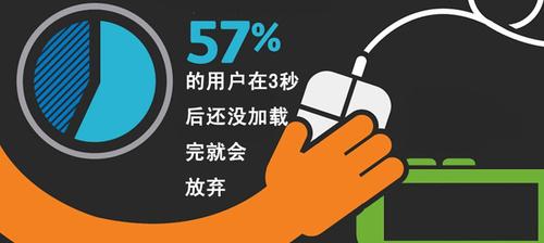 57%的用户在 3 秒后还没有加载完就会放弃