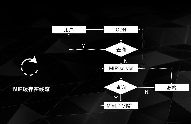 mip-cache-00