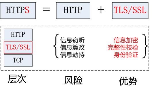 浅谈 HTTPS 协议和 SSL、TLS 之间的区别与关系