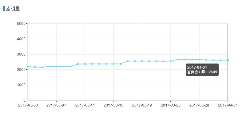 百度移动搜索增加 site 语法卡片并升级