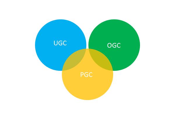 UGC PGC OGC