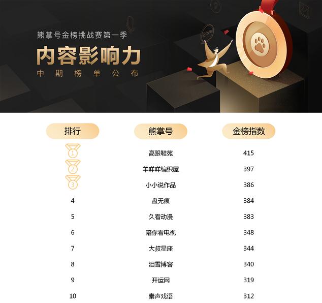 熊掌号金榜挑战赛第一季中期榜单 TOP10