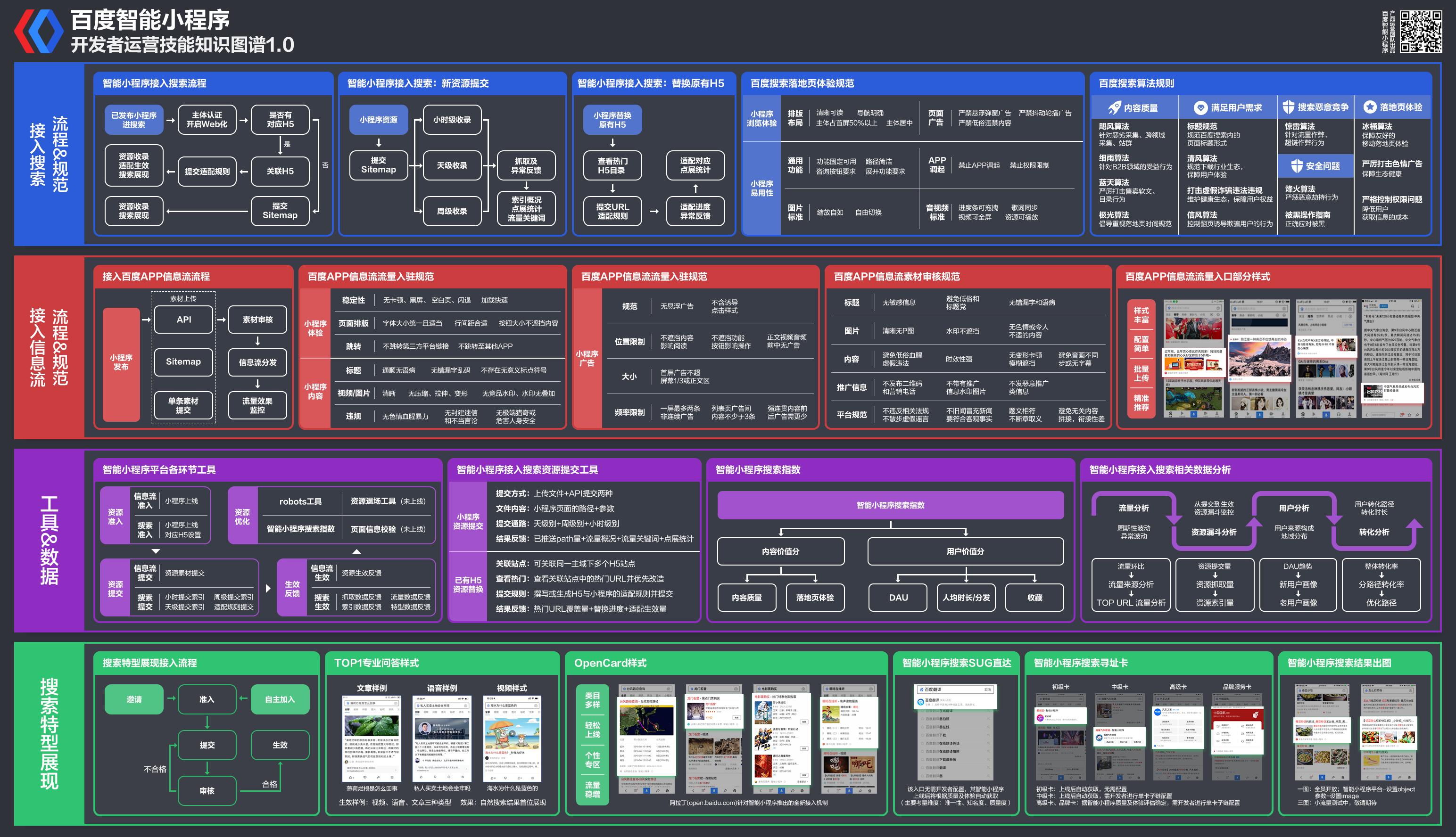 智能小程序运营技能知识图谱 1.0
